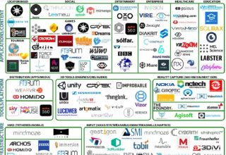 """Ekosistemi i realitetit virtual në Europë """"ushqehet"""" nga mëse 300 kompani"""
