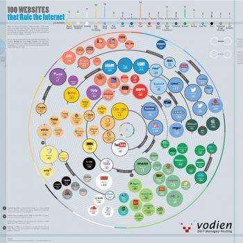 100 uebsajtet më të vizituara në internet sipas trafikut