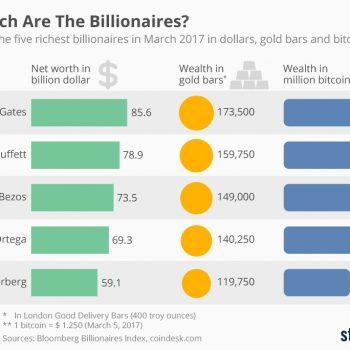 Pasuria e pesë miliarderëve botës në Bitcoin