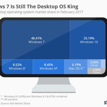 Windows 7 është mbreti i pakonstestuar në desktop