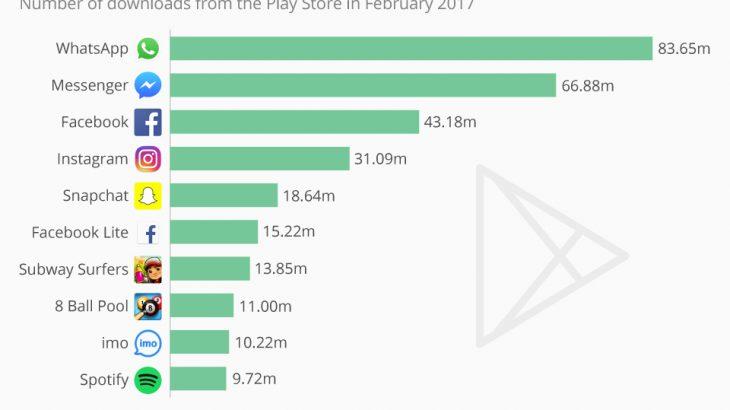 10 aplikacionet më të shkarkuara në Play Store gjatë muajit Shkurt