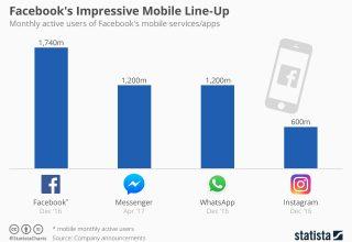 Dominimi i Facebook në botën mobile