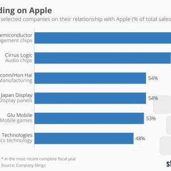 Cilat kompani varen më të shumti nga Apple?