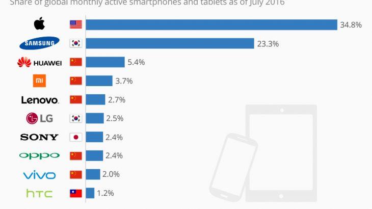 Telefonët e cilit prodhues përdoren më së shumti?