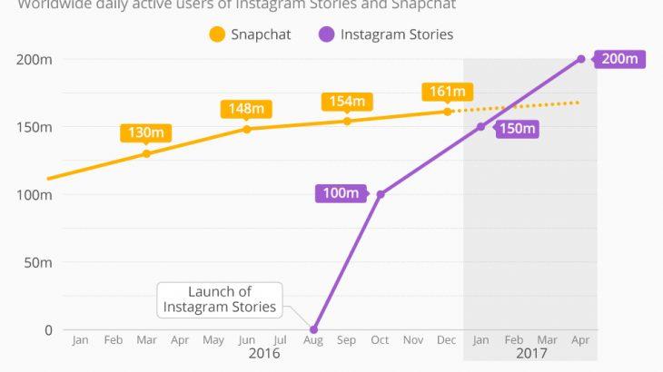 """Historitë e Instagram """"gjunjëzojnë"""" Snapchat"""