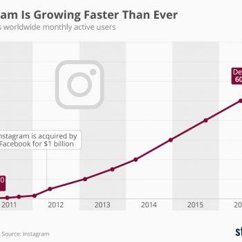 Instagram po rritet me shpejtësi