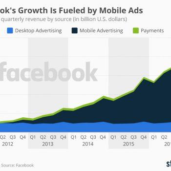 Rritja e Facebook si rezultat i reklamave nga platformat mobile