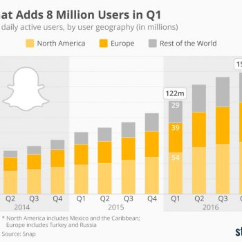 Snapchat shton 8 milion përdorues të rinj, Instagram 50 milion