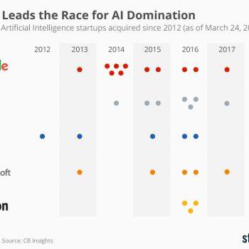 Google udhëheq garën për dominim në inteligjencën artificiale