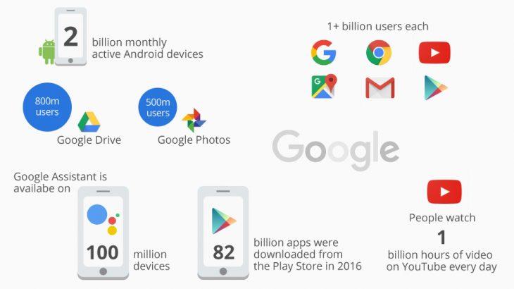 Numrat pas perandorisë online të Google