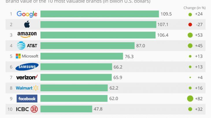 Google marka më e vlerësuar në botë