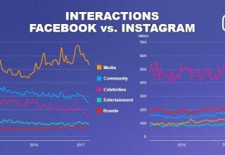 Instagram siguron 400% më shumë angazhim për markat krahasuar me Facebook