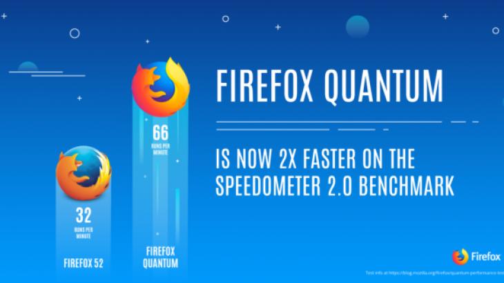 Mozilla sjell Firefox Quantum në kanalin beta të shfletuesit