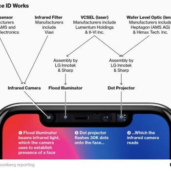 Apple ka nisur punën në një sensor lazer 3D për iPhone e 2019-ës