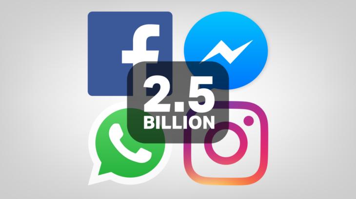 2.5 miliard njerëz përdorin aplikacionet e Facebook, WhatsApp dhe Instagram