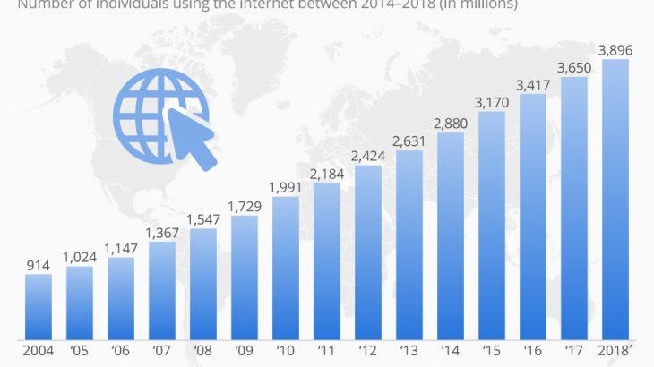 Gjysma e popullsisë së botës ka qenë online në 2018-ën