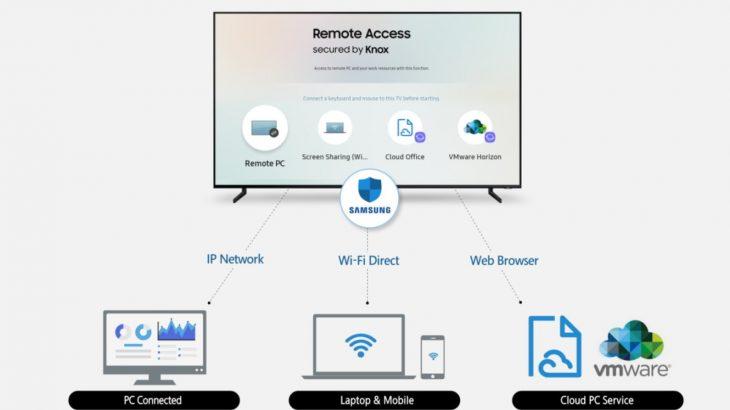 Televizorët inteligjentë të Samsung në 2019-ën do të aksesojnë kompjuterin tuaj nga distanca