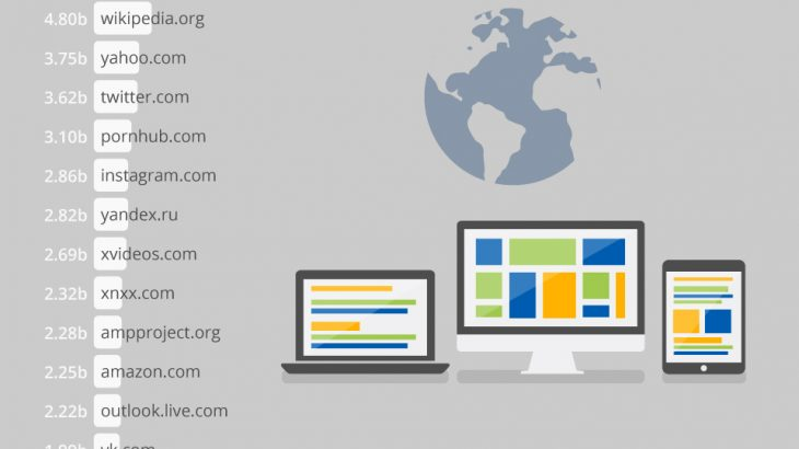 Cilët janë uebsajtet më të vizituara në gjithë botën?