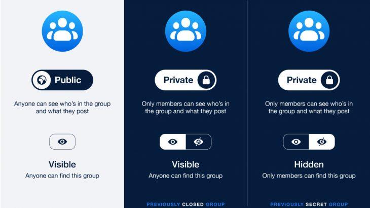 Facebook thjeshton kontrollet e privatësisë së grupeve