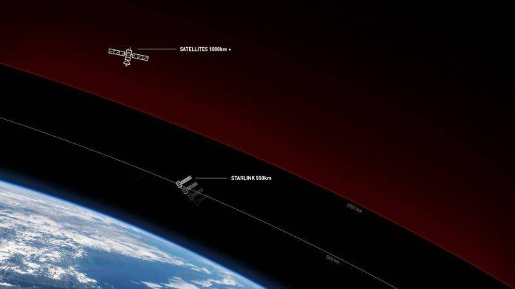 Interneti satelitor i Starlink do të përmirësohet aq shumë sa të përdoret edhe për gaming