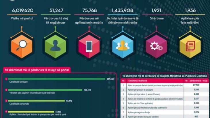 Qytetarët po përdorin çdo ditë e më shumë shërbimet në e-Albania